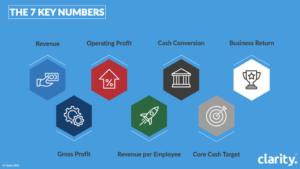 why business advisory - 7 key numbers