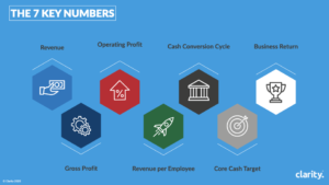 Clarity's 7 Key Numbers