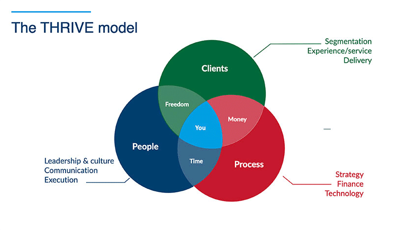 The Thrive Model